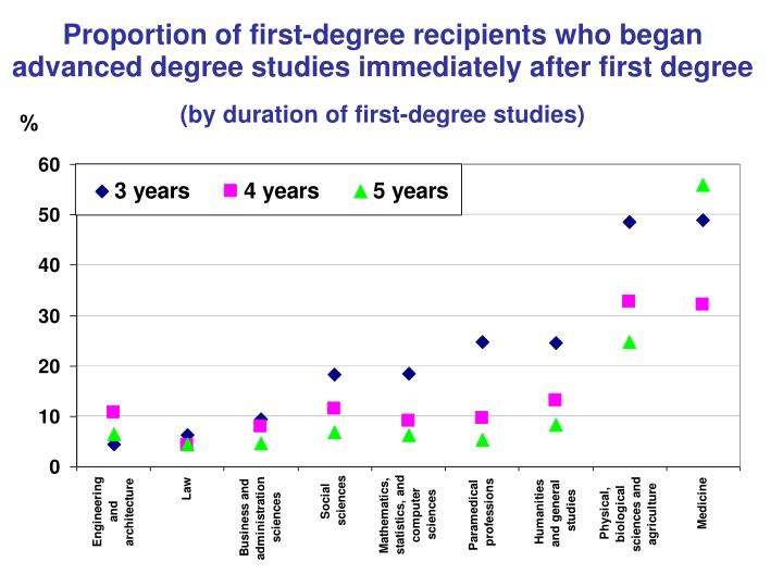 Proportion of first-degree recipients who began advanced degree studies immediately after first degree