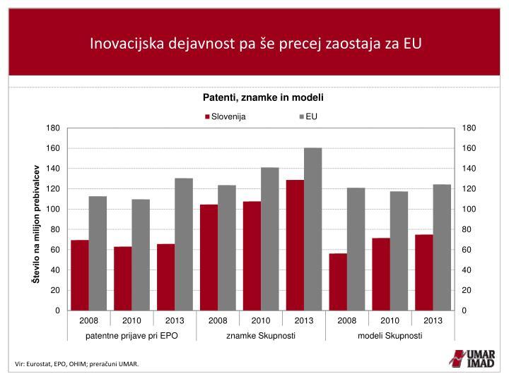 Inovacijska dejavnost pa še precej zaostaja za EU