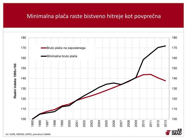Minimalna plača raste bistveno hitreje kot povprečna