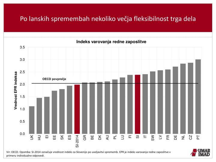 Po lanskih spremembah nekoliko večja fleksibilnost trga dela