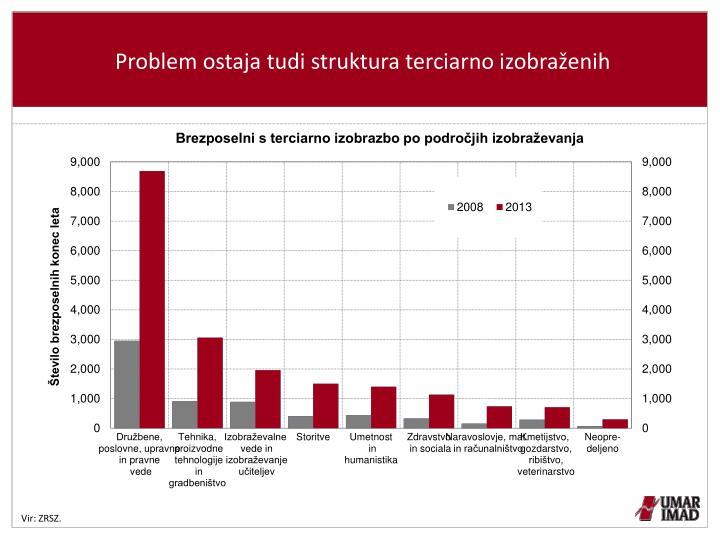 Problem ostaja tudi struktura terciarno izobraženih