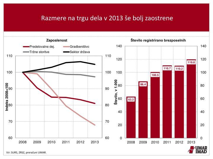 Razmere na trgu dela v 2013 še bolj zaostrene