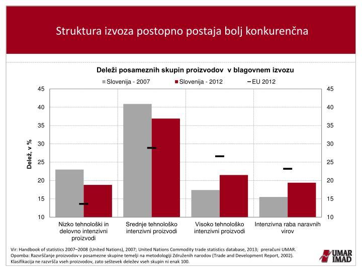 Struktura izvoza postopno postaja bolj konkurenčna