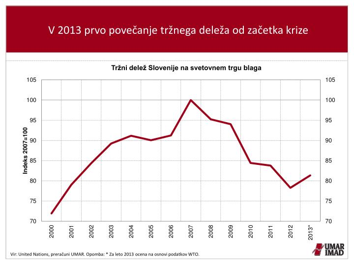 V 2013 prvo povečanje tržnega deleža od začetka krize