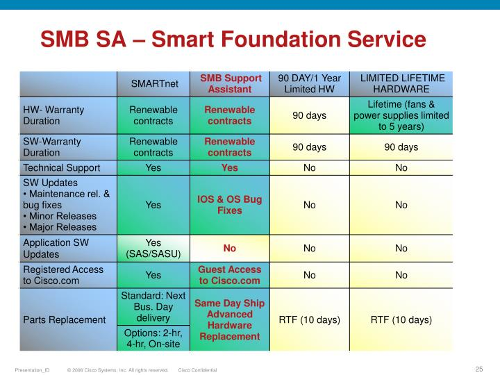 SMB SA – Smart Foundation Service