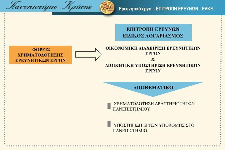 Ερευνητικό έργο – ΕΠΙΤΡΟΠΗ ΕΡΕΥΝΩΝ - ΕΛΚΕ