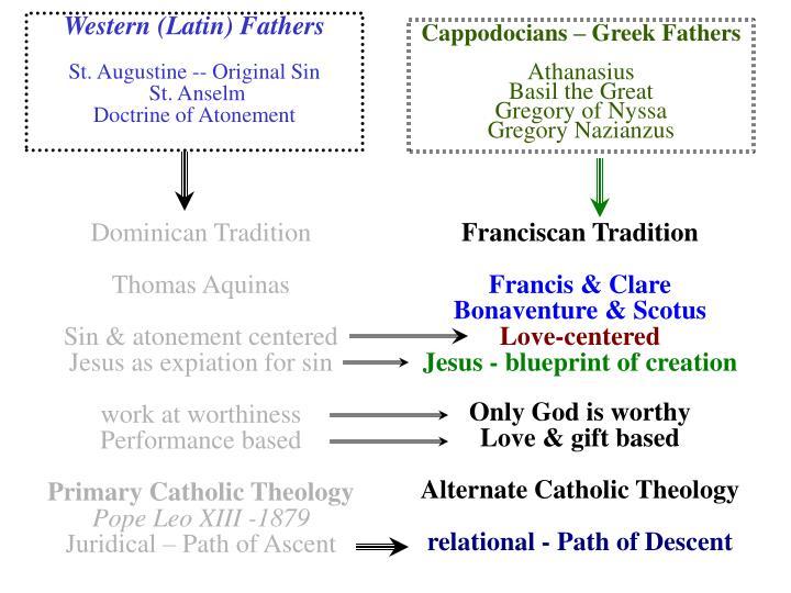 Cappodocians – Greek Fathers