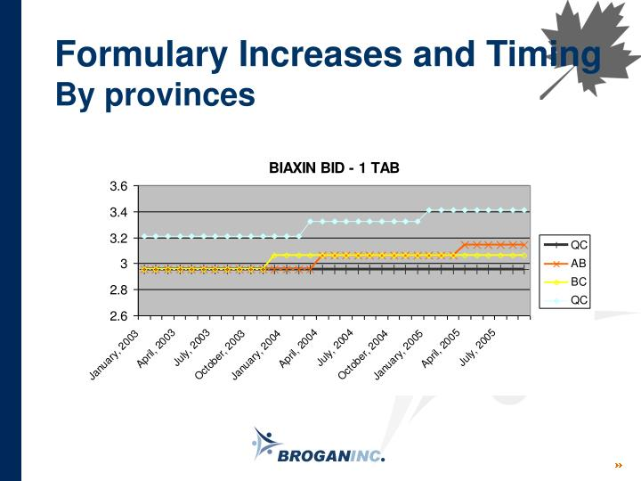 Formulary Increases and Timing