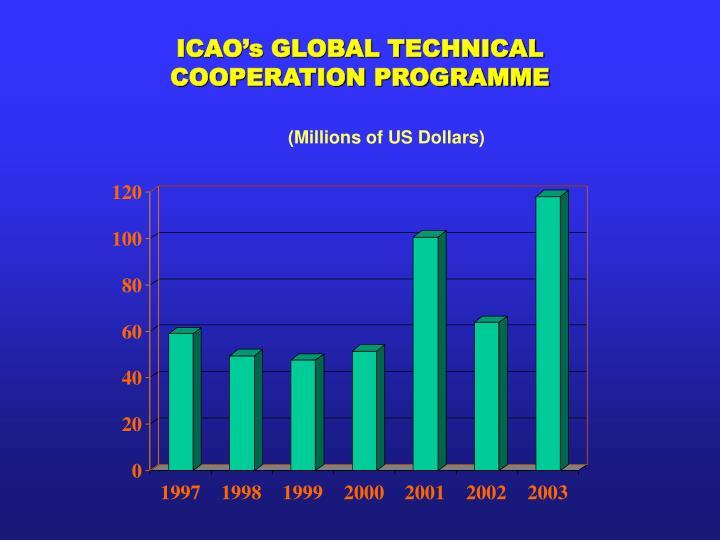 ICAO's GLOBAL TECHNICAL