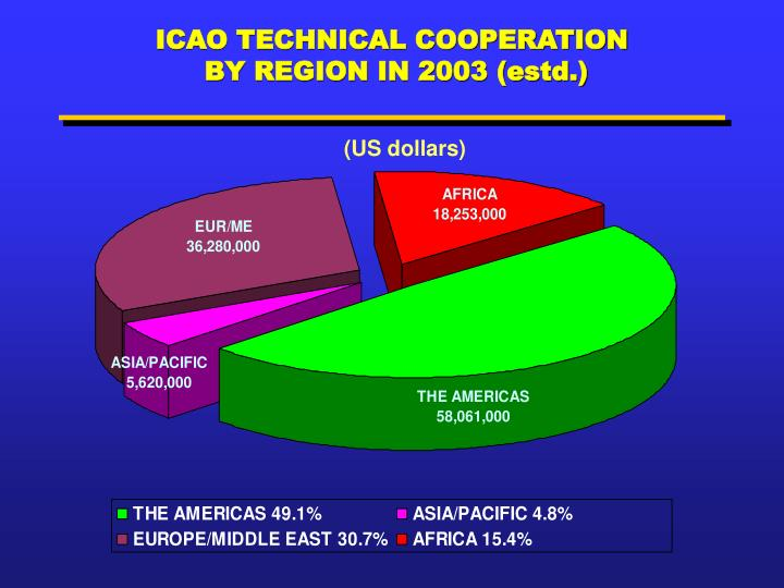 ICAO TECHNICAL COOPERATION