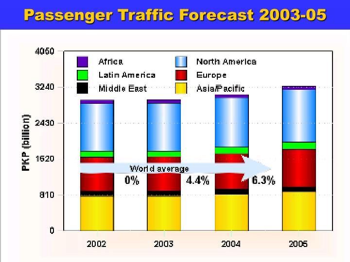 Passenger Traffic Forecast 2003-05