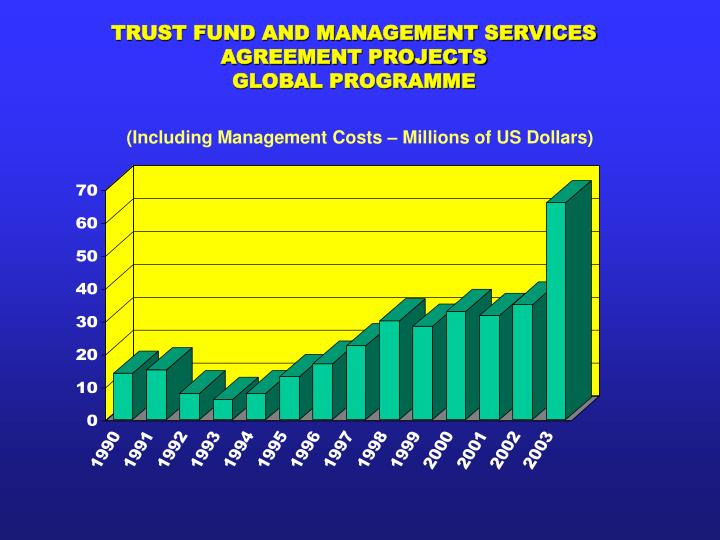 TRUST FUND AND MANAGEMENT SERVICES AGREEMENT PROJECTS