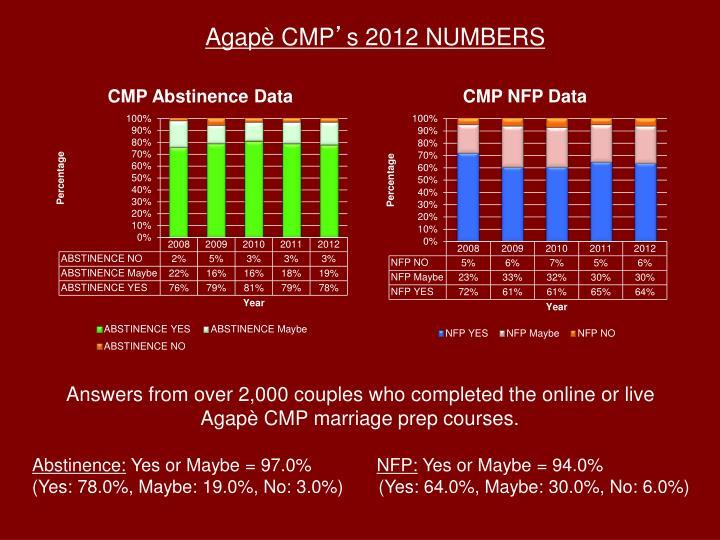 Agapè CMP