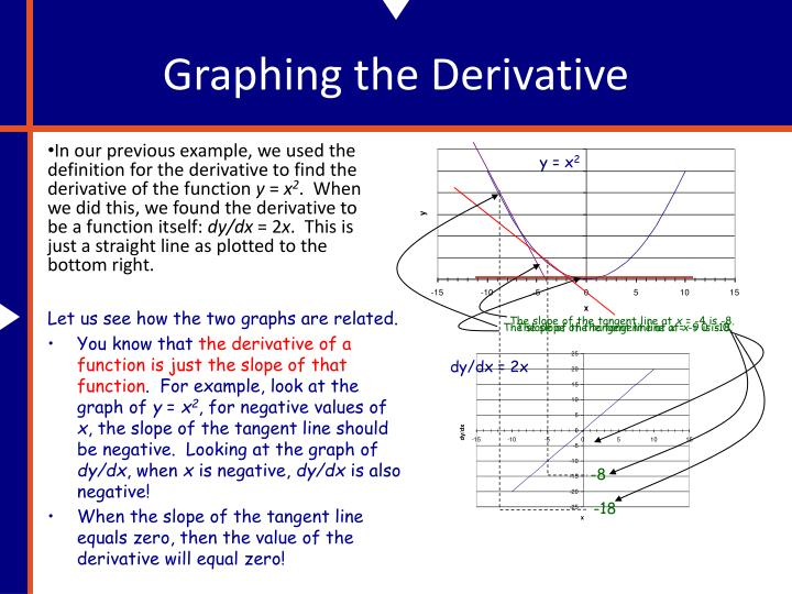Graphing the Derivative