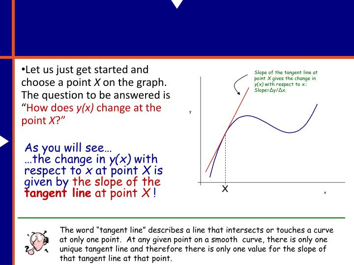 Slope of the tangent line at point
