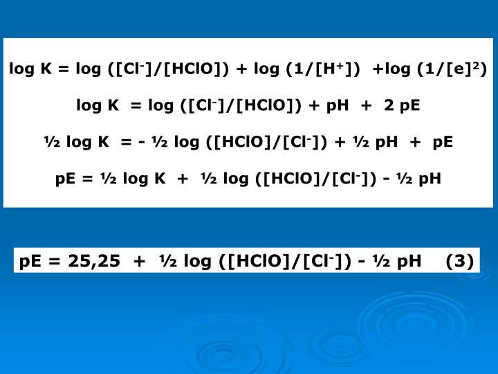 log K = log ([Cl