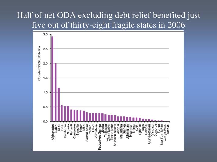 Half of net ODA excluding debt relief benefited just five out of thirty-eight fragile states in 2006