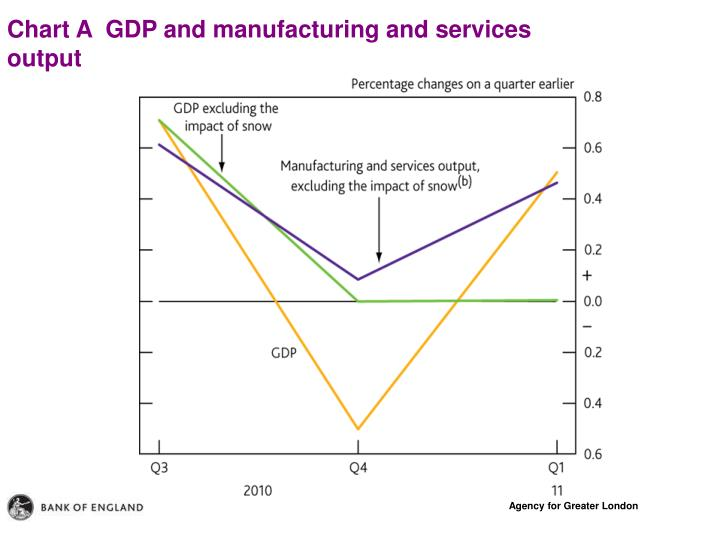Chart A  GDP and manufacturing and services output