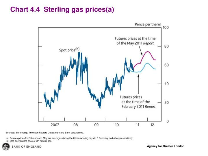 Chart 4.4  Sterling gas prices(a)