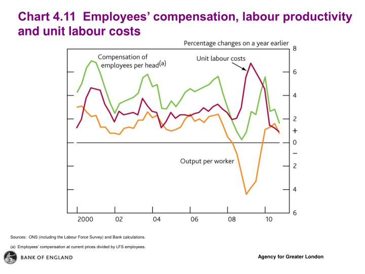 Chart 4.11  Employees' compensation, labour productivity