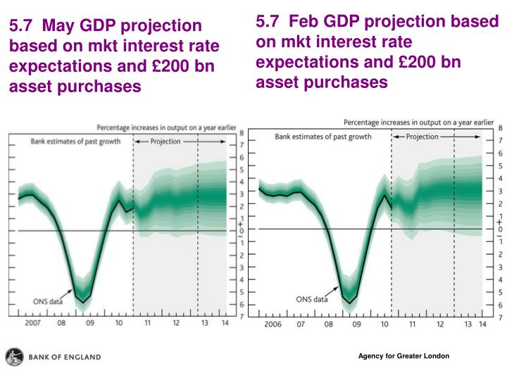 5.7  Feb GDP projection based on mkt interest rate expectations and £200 bn asset purchases