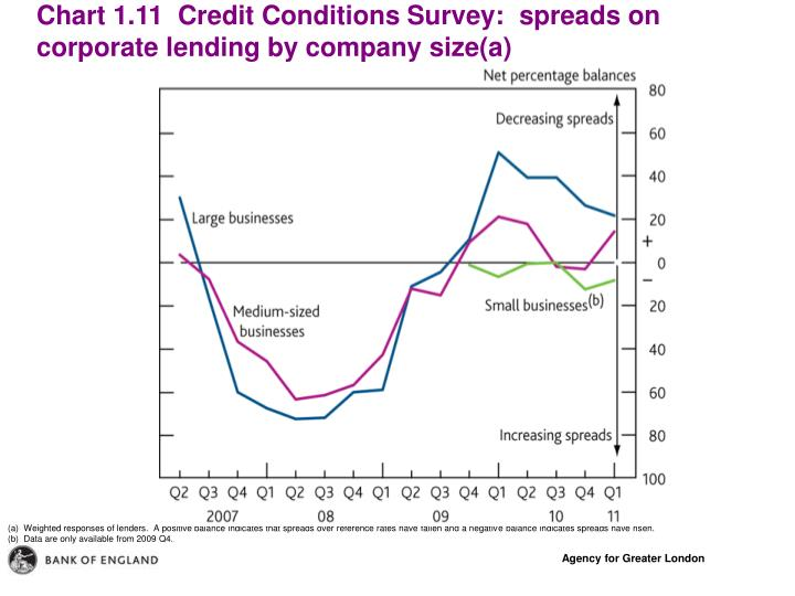 Chart 1.11  Credit Conditions Survey:  spreads on corporate lending by company size(a)