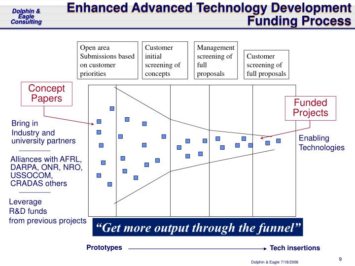 Enhanced Advanced Technology Development Funding Process