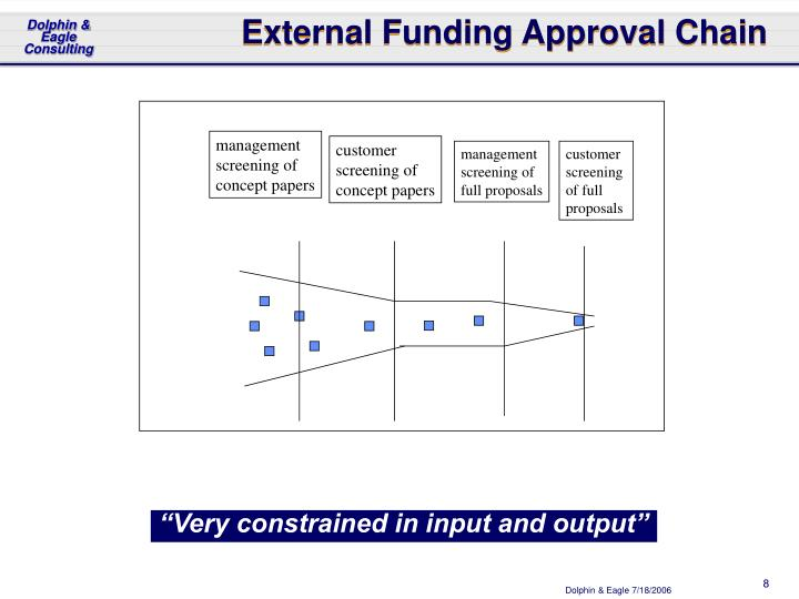 External Funding Approval Chain