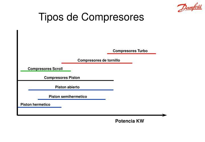 Compresores Turbo