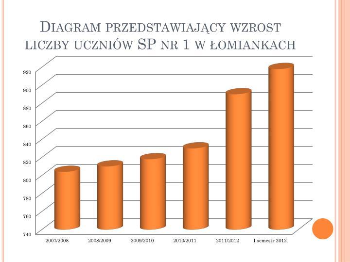 Diagram przedstawiający wzrost liczby uczniów SP nr 1 w