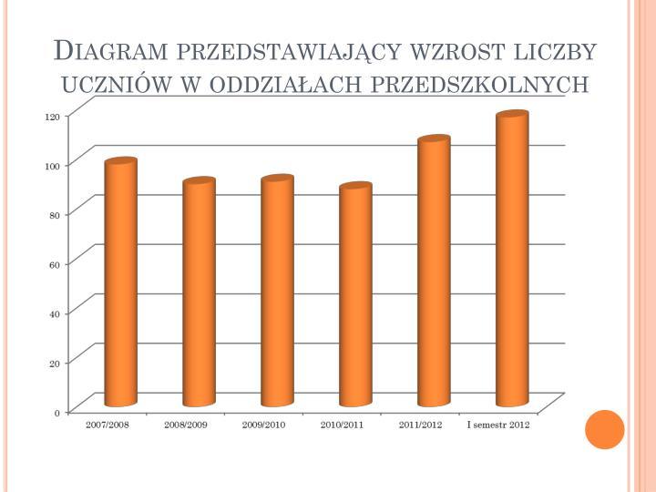 Diagram przedstawiający wzrost liczby uczniów w oddziałach przedszkolnych