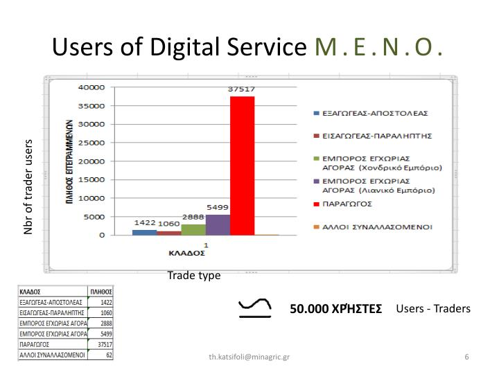 Users of Digital Service