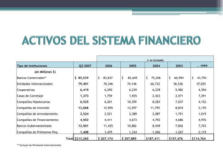 ACTIVOS DEL SISTEMA FINANCIERO