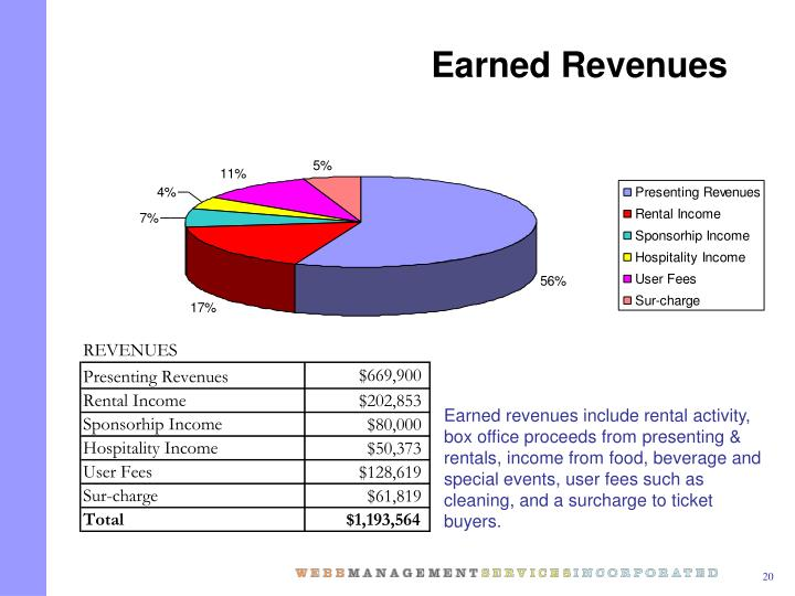 Earned Revenues