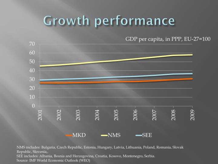Growth performance