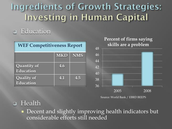 Ingredients of Growth Strategies: