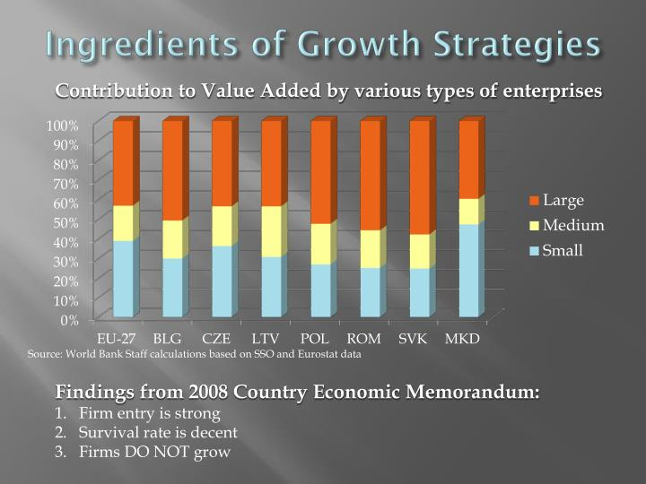 Ingredients of Growth Strategies