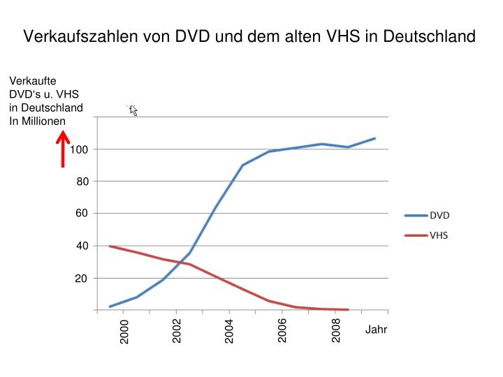 Verkaufszahlen von DVD und dem alten VHS in Deutschland