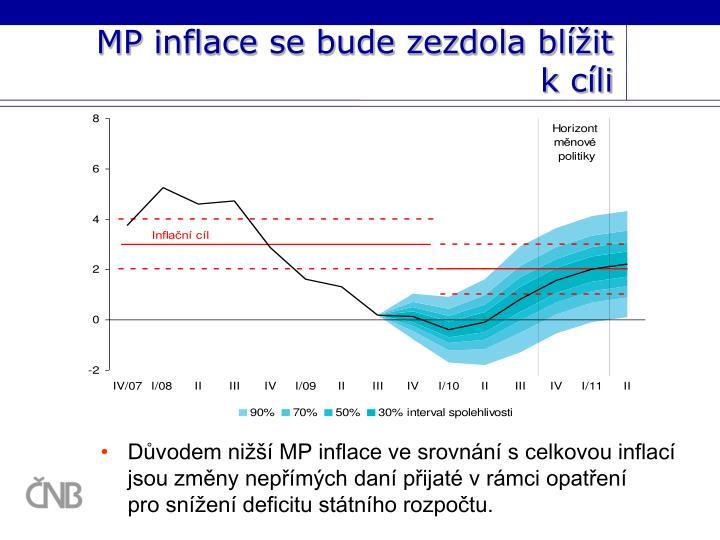 MP inflace se bude zezdola blížit