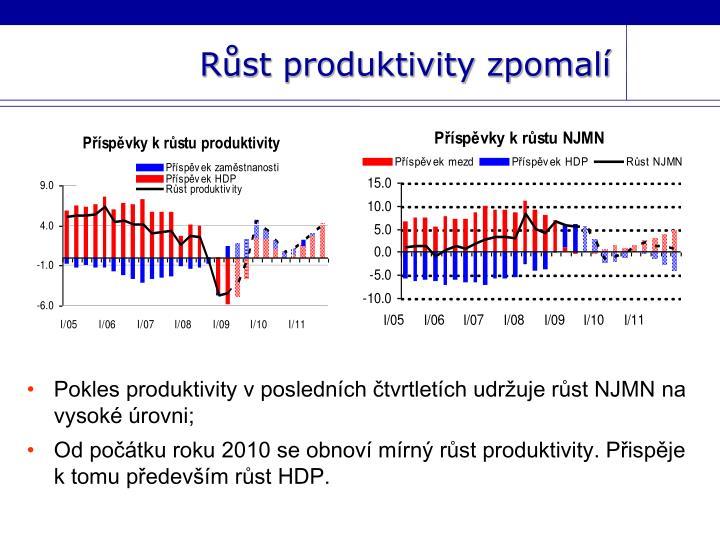 Růst produktivity zpomalí