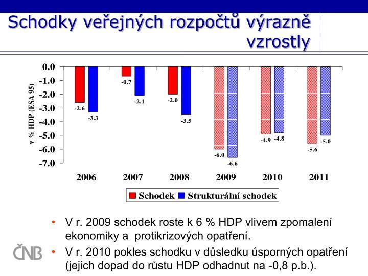 Schodky veřejných rozpočtů výrazně vzrostly