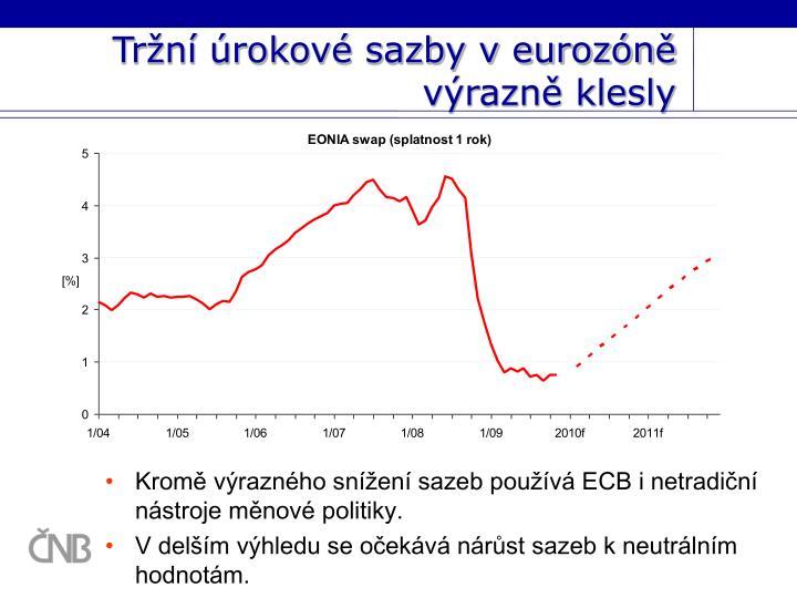 Tržní úrokové sazby v eurozóně výrazně klesly