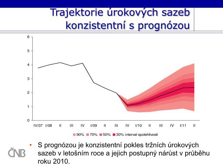 Trajektorie úrokových sazeb konzistentní s prognózou