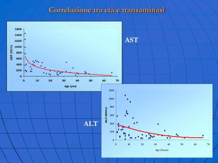 Correlazione tra età e transaminasi