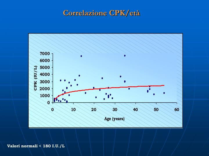 Correlazione CPK/età