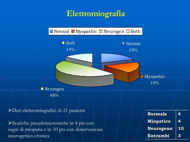Dati elettromiografici di 21 pazienti