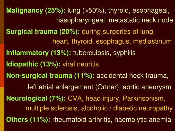 Malignancy (25%):