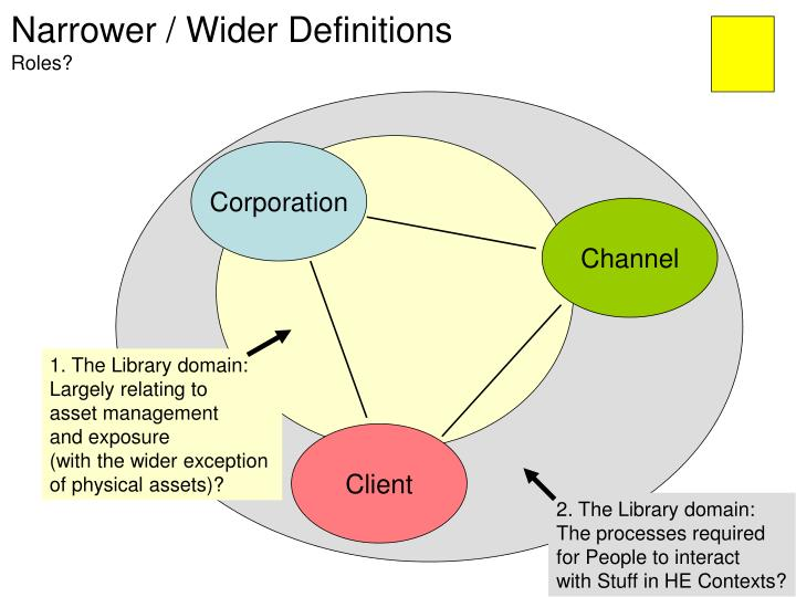 Narrower / Wider Definitions