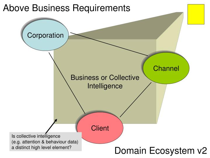 Above Business Requirements