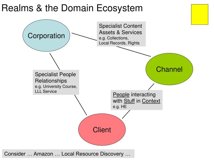Realms & the Domain Ecosystem